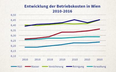 Wien erhöht 2019 Gebühren für Wasser, Kanal und Müll